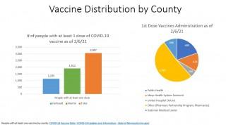 Faribault & Martin Counties Vaccine Update - Week of 2/9/21