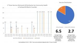 Faribault & Martin Counties Vaccination Update 2/16/21