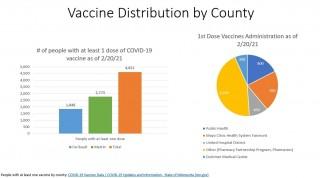 Faribault & Martin Counties Vaccination Update 2/23/21
