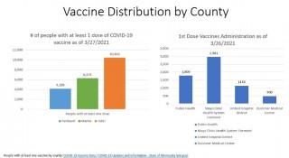 Faribault & Martin Counties Vaccination Update 3/30/21